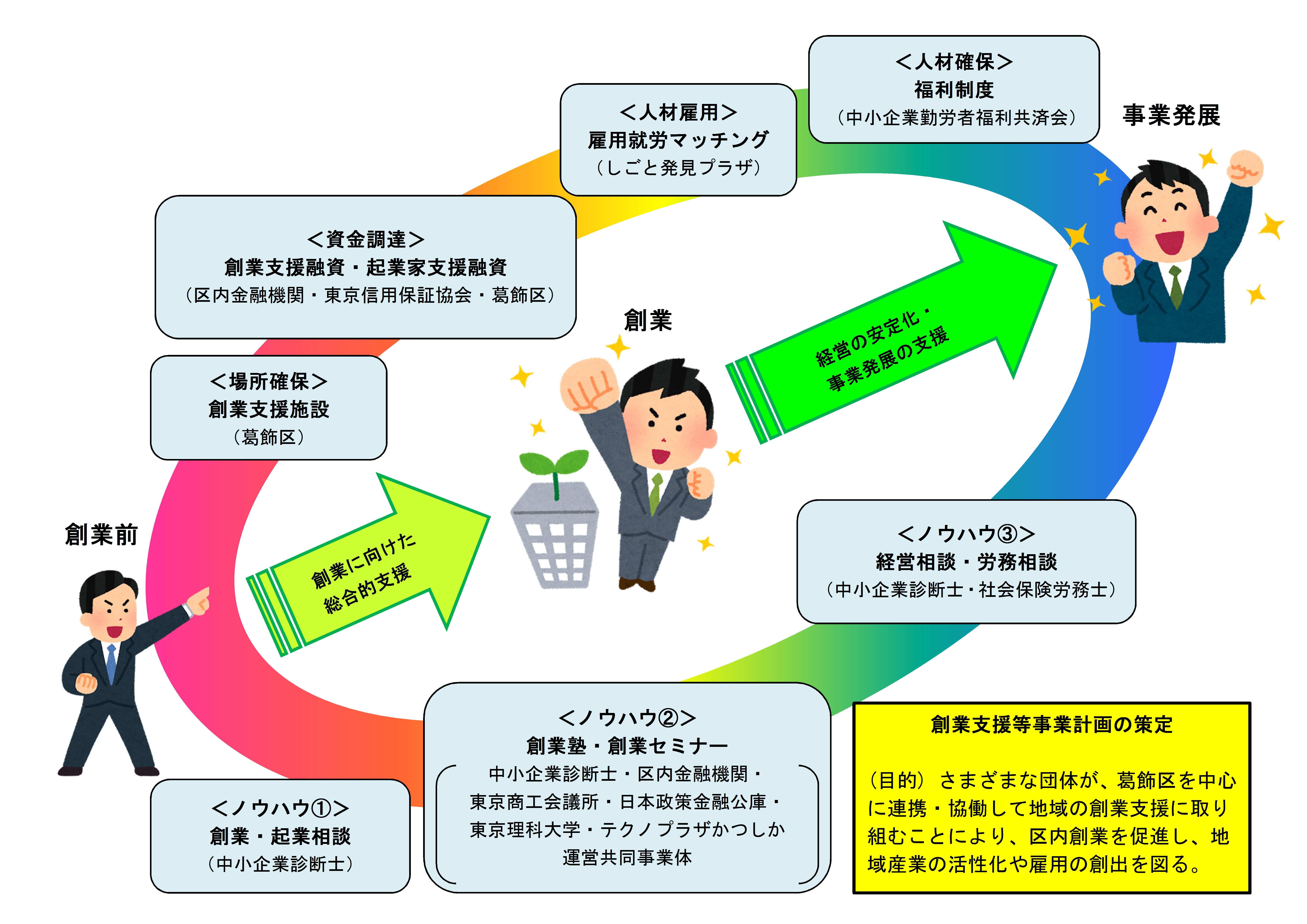 政策 公庫 日本 五反田 金融